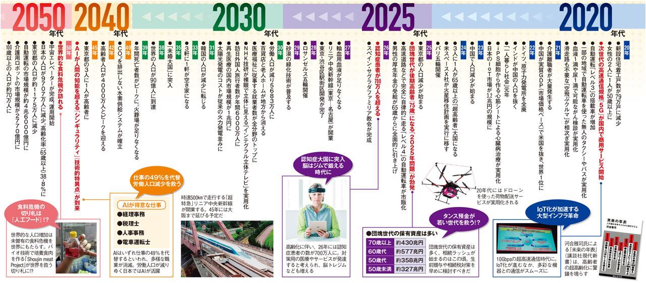 2050ロードマップ