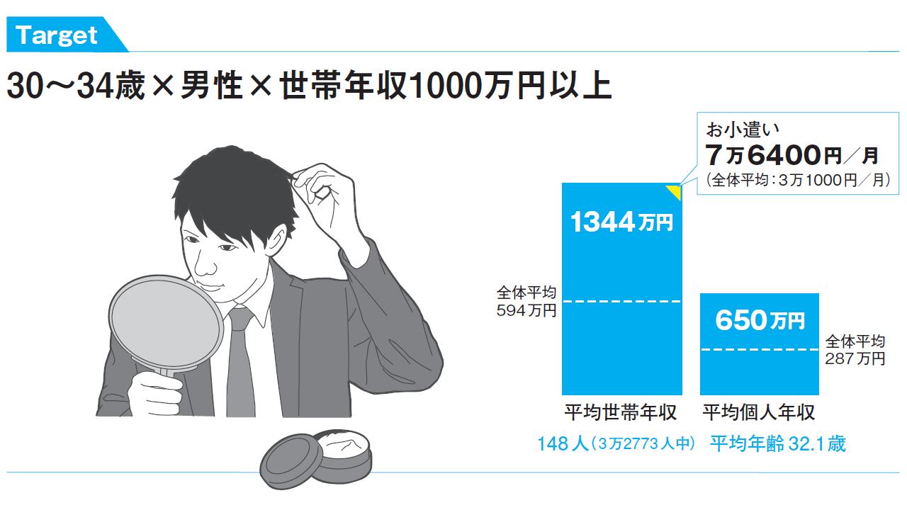 収入 万 世帯 1000
