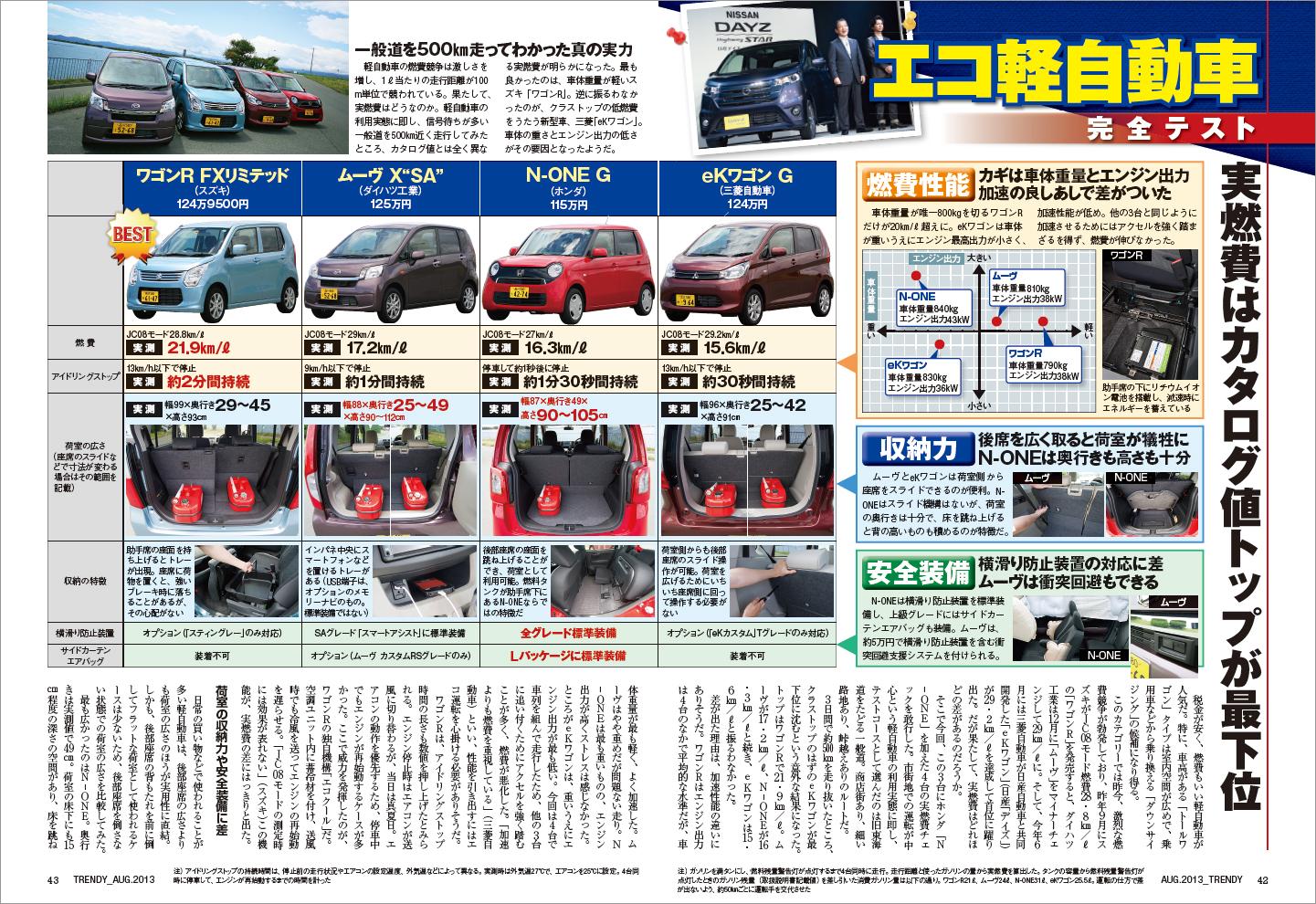 【燃費不正問題】燃費測り直したら…カタログより16%も↓ 三菱自動車 ©2ch.net ->画像>6枚